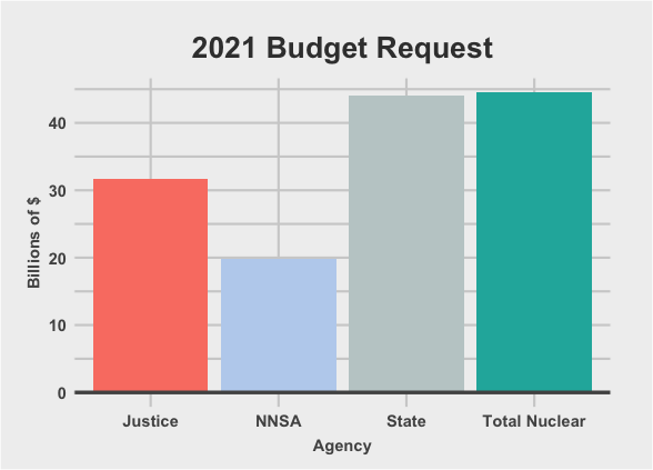 Budgets for State, Justice, the NNSA, and total spending on nuclear weapons