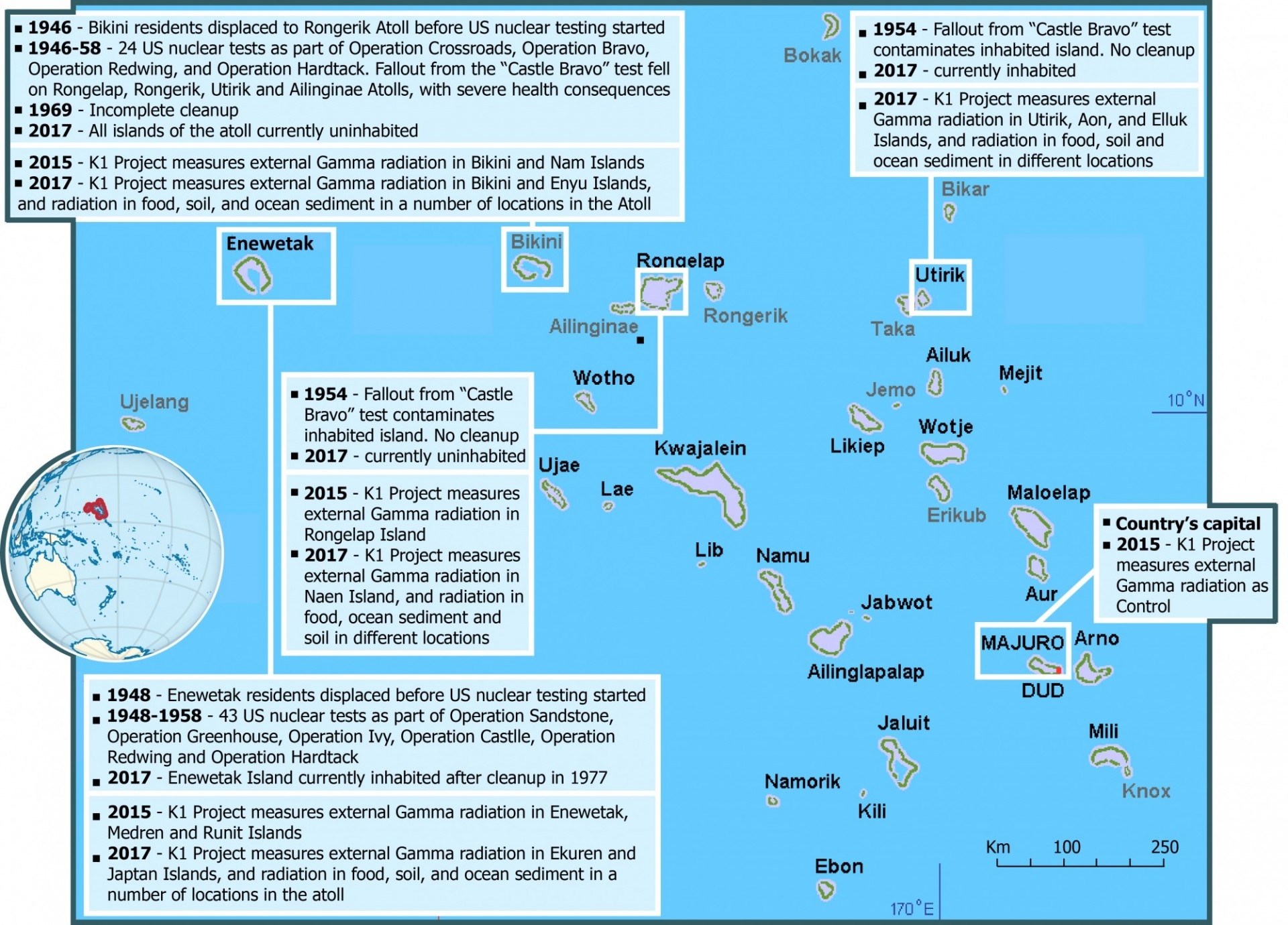 K1 Project research in the Marshall Islands K1 Project