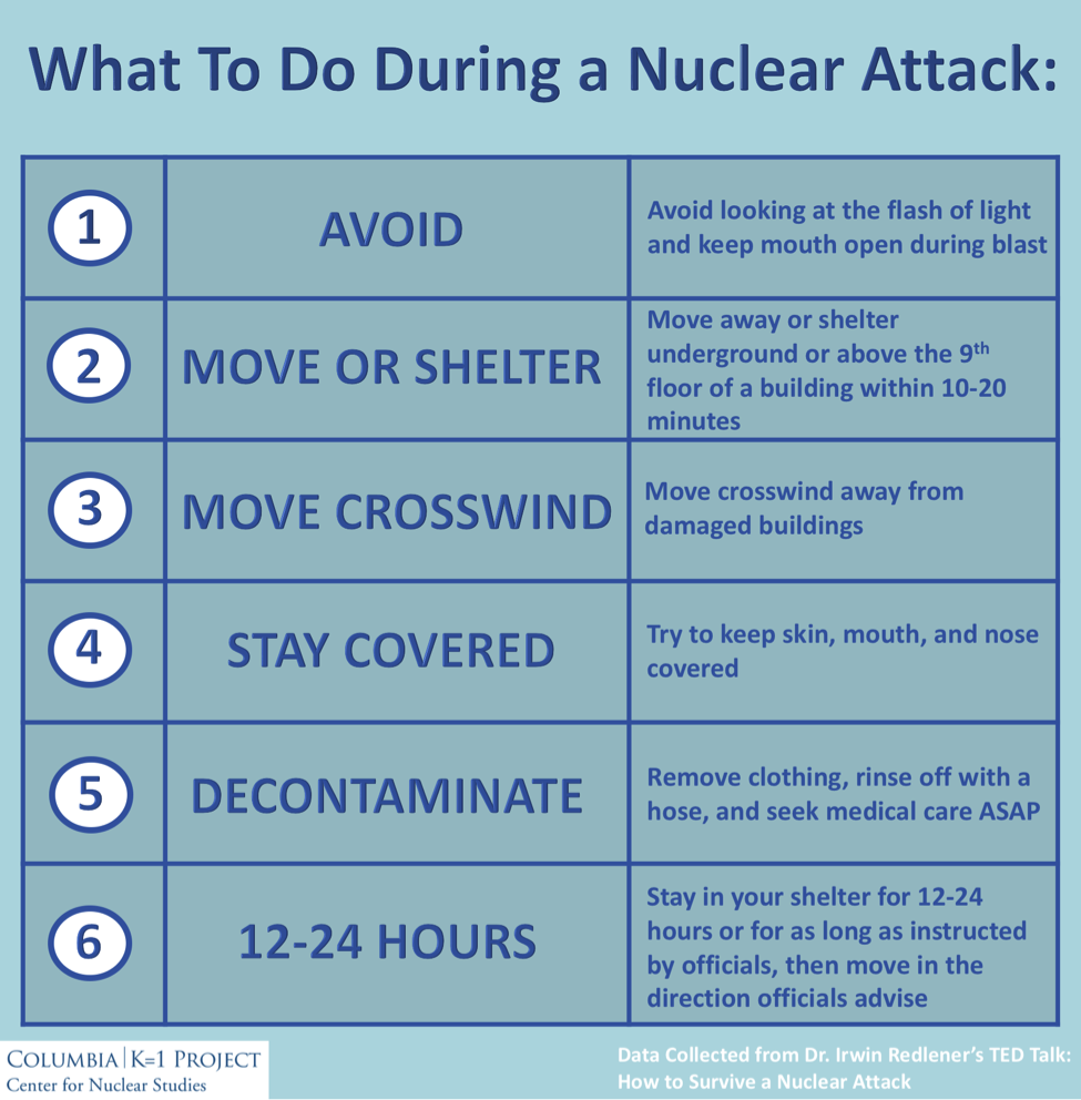 steps nuclear attack